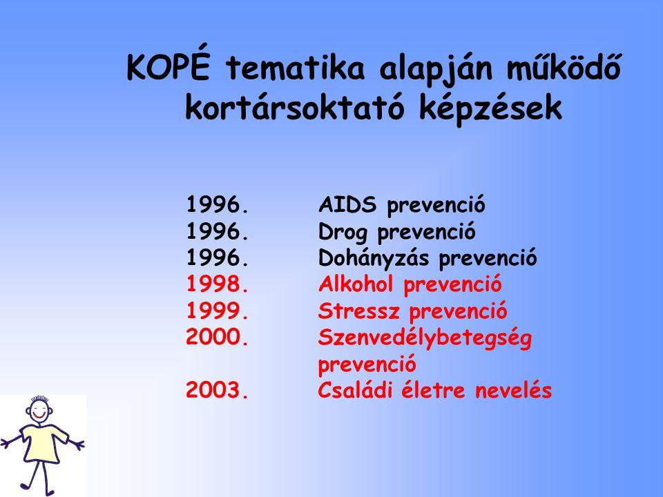 KOPÉ tematika alapján működő kortársoktató képzések 1996. AIDS prevenció 1996. Drog prevenció 1996. Dohányzás prevenció 1998. Alkohol prevenció 1999.