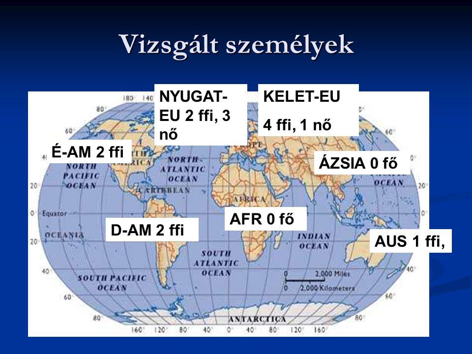 Vizsgált személyek KELET-EU 4 ffi, 1 nő NYUGAT- EU 2 ffi, 3 nő AUS 1 ffi, D-AM 2 ffi É-AM 2 ffi AFR 0 fő ÁZSIA 0 fő