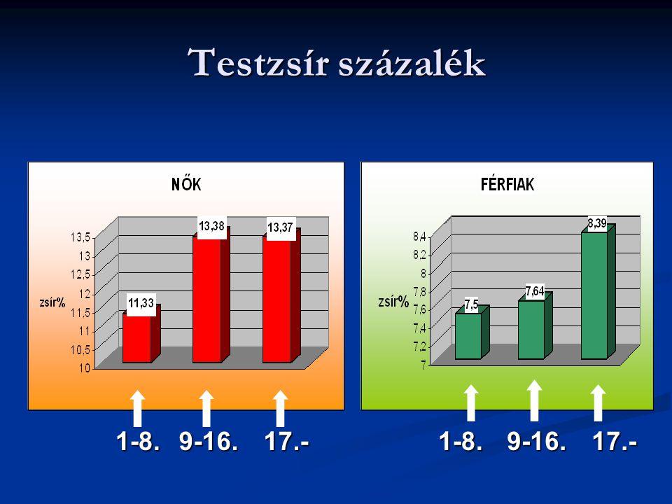 Testzsír százalék 1-8.1-8.9-16.17.-9-16.17.-