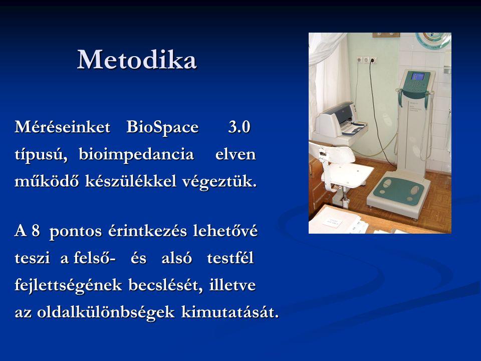 Metodika Metodika Méréseinket BioSpace 3.0 típusú, bioimpedancia elven működő készülékkel végeztük. A 8 pontos érintkezés lehetővé teszi a felső- és a