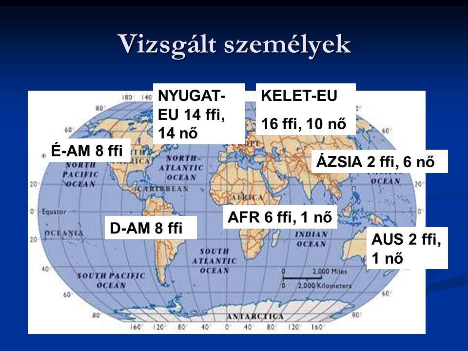 Vizsgált személyek KELET-EU 16 ffi, 10 nő NYUGAT- EU 14 ffi, 14 nő AUS 2 ffi, 1 nő D-AM 8 ffi É-AM 8 ffi AFR 6 ffi, 1 nő ÁZSIA 2 ffi, 6 nő