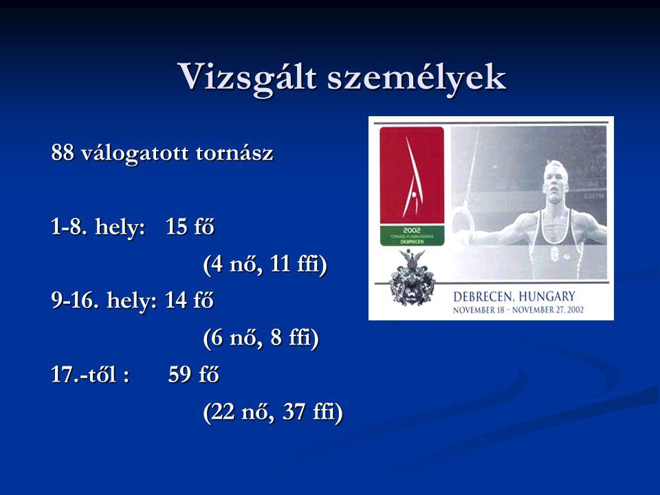 Vizsgált személyek 88 válogatott tornász 1-8. hely: 15 fő (4 nő, 11 ffi) (4 nő, 11 ffi) 9-16. hely: 14 fő (6 nő, 8 ffi) (6 nő, 8 ffi) 17.-től : 59 fő