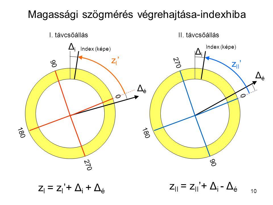 10 Magassági szögmérés végrehajtása-indexhiba 0 90 270 180 0 270 90 180 I. távcsőállásII. távcsőállás z I = z I '+ Δ i + Δ é ΔiΔi ΔéΔé zI'zI' ΔiΔi ΔéΔ