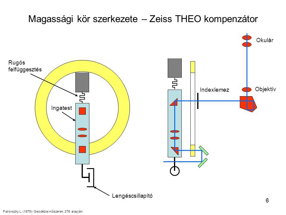 6 Magassági kör szerkezete – Zeiss THEO kompenzátor Fialovszky L. (1979): Geodéziai műszerek. 275. alapján Indexlemez Ingatest Lengéscsillapító Okulár