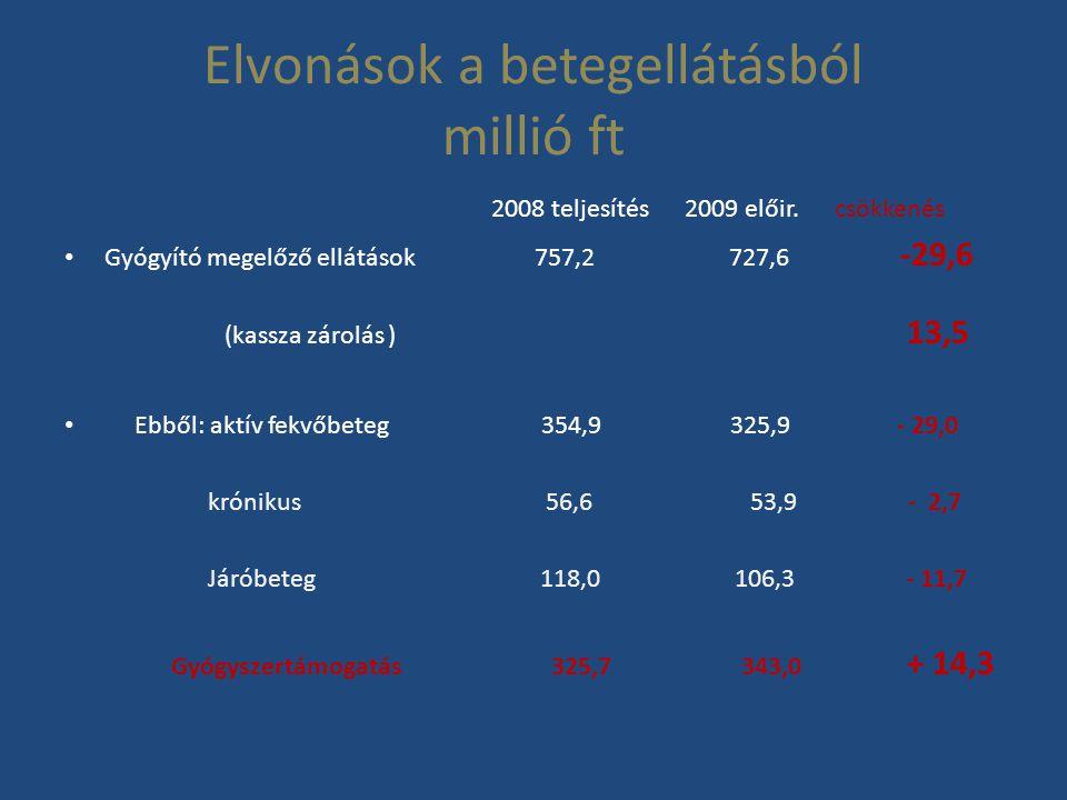 Elvonások a betegellátásból millió ft 2008 teljesítés 2009 előir. csökkenés • Gyógyító megelőző ellátások 757,2 727,6 -29,6 (kassza zárolás ) 13,5 • E