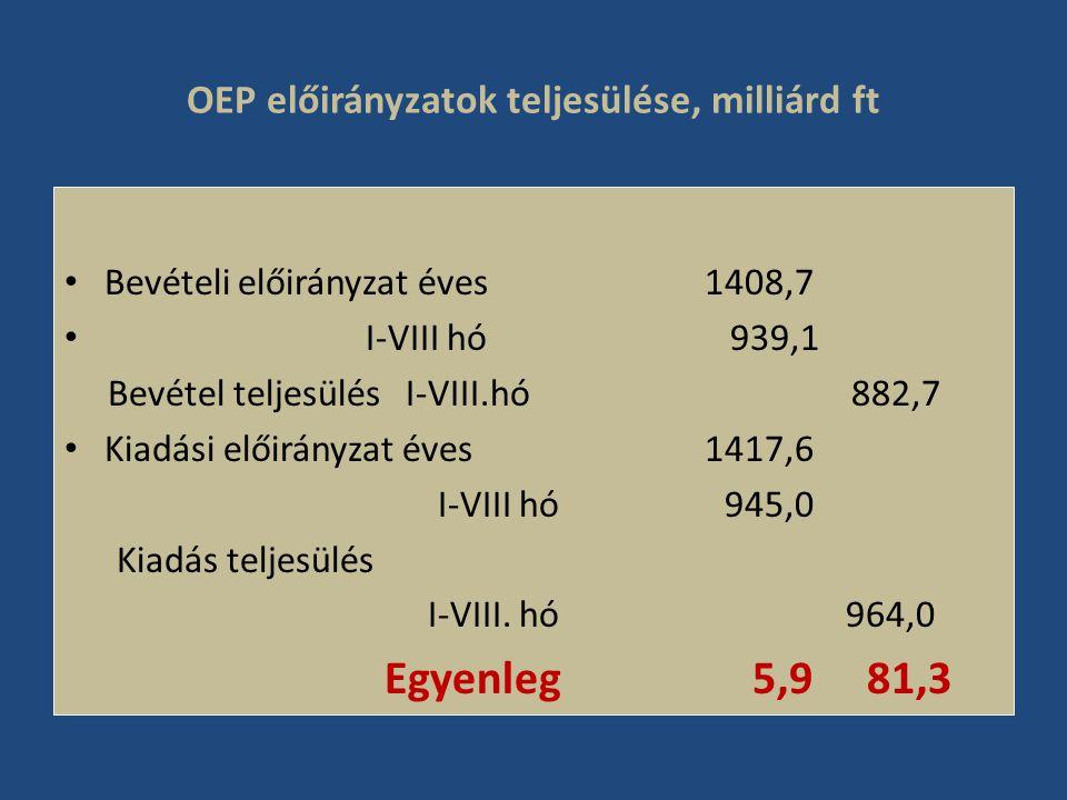 OEP előirányzatok teljesülése, milliárd ft • Bevételi előirányzat éves 1408,7 • I-VIII hó 939,1 Bevétel teljesülés I-VIII.hó 882,7 • Kiadási előirányzat éves 1417,6 I-VIII hó 945,0 Kiadás teljesülés I-VIII.