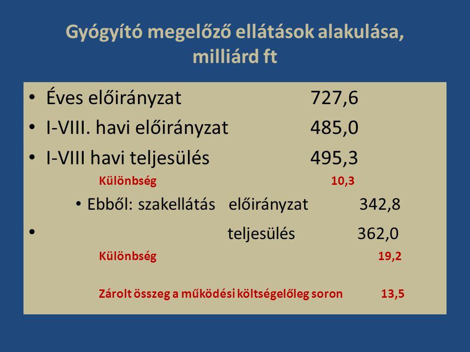 Gyógyító megelőző ellátások alakulása, milliárd ft • Éves előirányzat 727,6 • I-VIII. havi előirányzat485,0 • I-VIII havi teljesülés495,3 Különbség 10