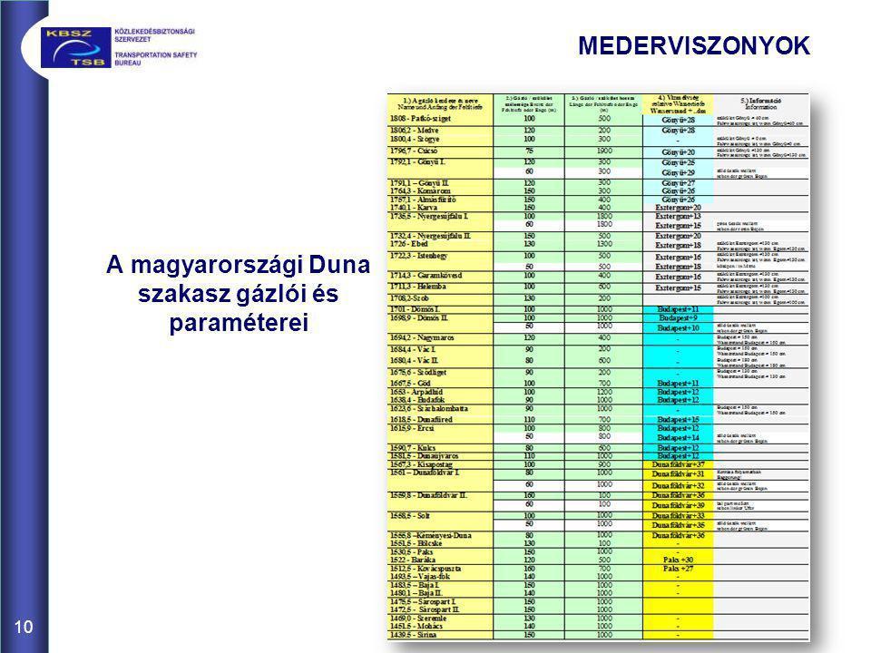 10 A magyarországi Duna szakasz gázlói és paraméterei MEDERVISZONYOK