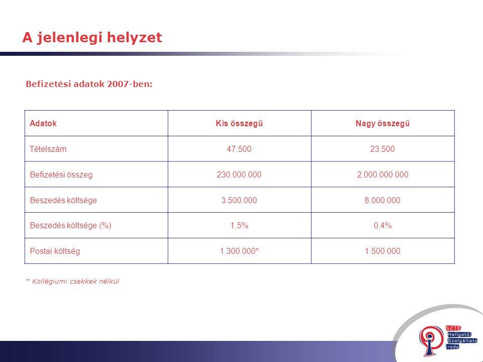 Befizetési adatok 2007-ben: A jelenlegi helyzet AdatokKis összegűNagy összegű Tételszám47.50023.500 Befizetési összeg230.000.0002.000.000.000 Beszedés költsége3.500.0008.000.000 Beszedés költsége (%)1,5%0,4% Postai költség1.300.000*1.500.000 * Kollégiumi csekkek nélkül