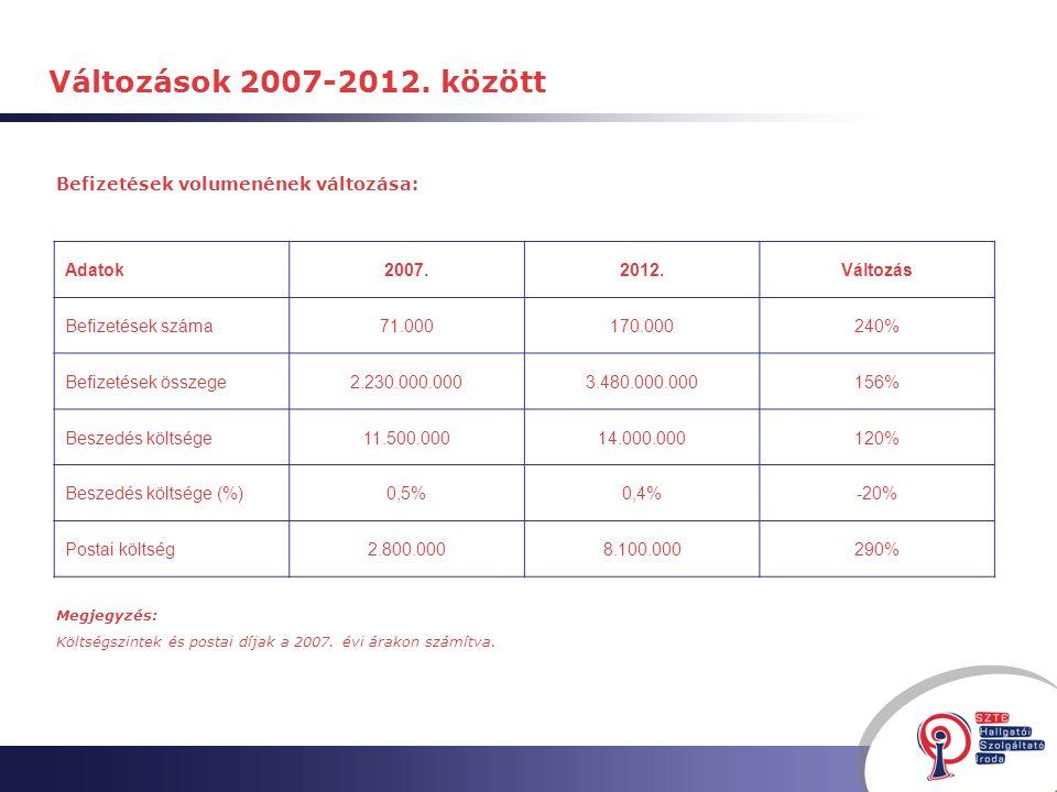 Befizetések volumenének változása: Változások 2007-2012.