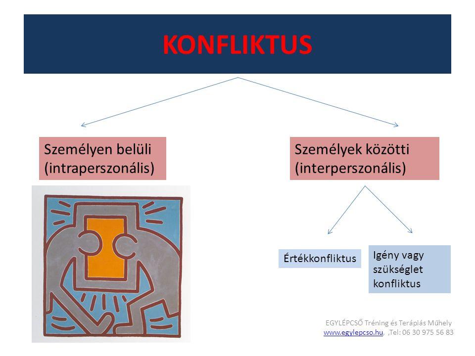 KONFLIKTUS Személyen belüli (intraperszonális) Személyek közötti (interperszonális) Értékkonfliktus Igény vagy szükséglet konfliktus EGYLÉPCSŐ Tréning