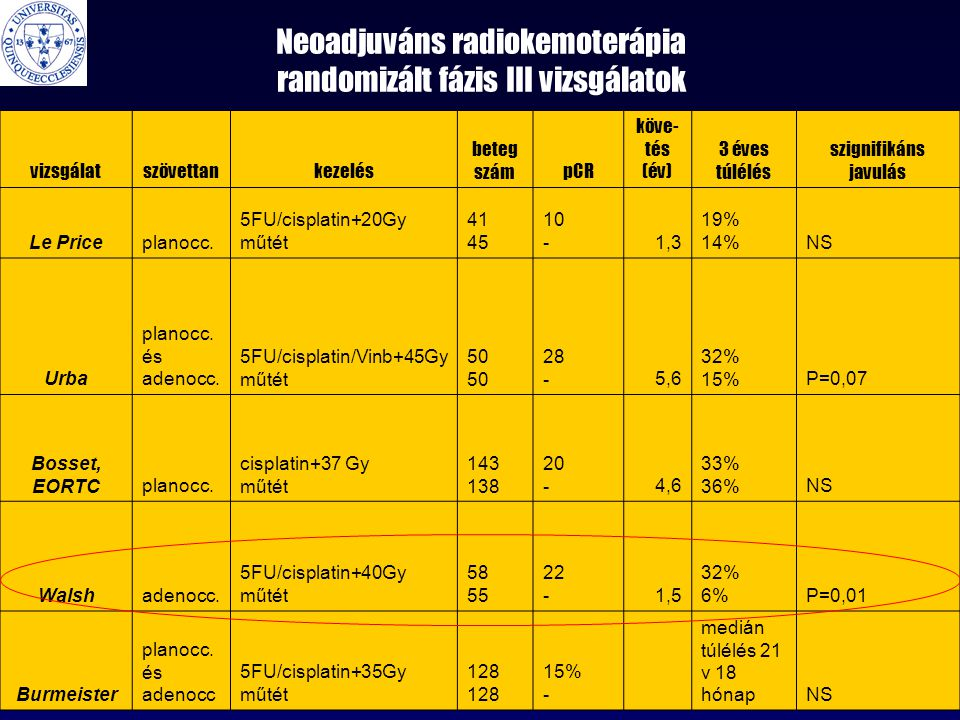 Neoadjuváns radiokemoterápia randomizált fázis III vizsgálatok vizsgálatszövettankezelés beteg számpCR köve- tés (év) 3 éves túlélés szignifikáns javulás Le Priceplanocc.