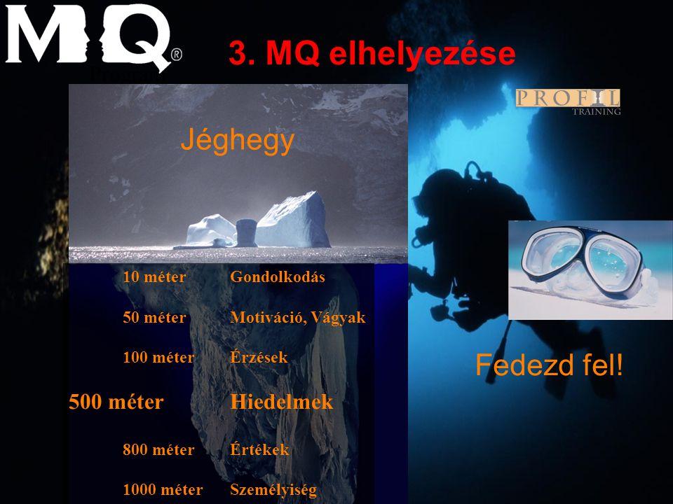 Program 01-0282-05 10 méter Gondolkodás 50 méter Motiváció, Vágyak 100 méter Érzések 500 méterHiedelmek 800 méterÉrtékek 1000 méter Személyiség 3. MQ