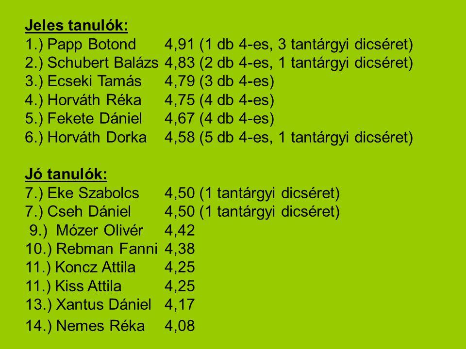 Jeles tanulók: 1.) Papp Botond4,91 (1 db 4-es, 3 tantárgyi dicséret) 2.) Schubert Balázs4,83 (2 db 4-es, 1 tantárgyi dicséret) 3.) Ecseki Tamás4,79 (3 db 4-es) 4.) Horváth Réka4,75 (4 db 4-es) 5.) Fekete Dániel4,67 (4 db 4-es) 6.) Horváth Dorka4,58 (5 db 4-es, 1 tantárgyi dicséret) Jó tanulók: 7.) Eke Szabolcs4,50 (1 tantárgyi dicséret) 7.) Cseh Dániel4,50 (1 tantárgyi dicséret) 9.) Mózer Olivér4,42 10.) Rebman Fanni4,38 11.) Koncz Attila4,25 11.) Kiss Attila4,25 13.) Xantus Dániel4,17 14.) Nemes Réka4,08
