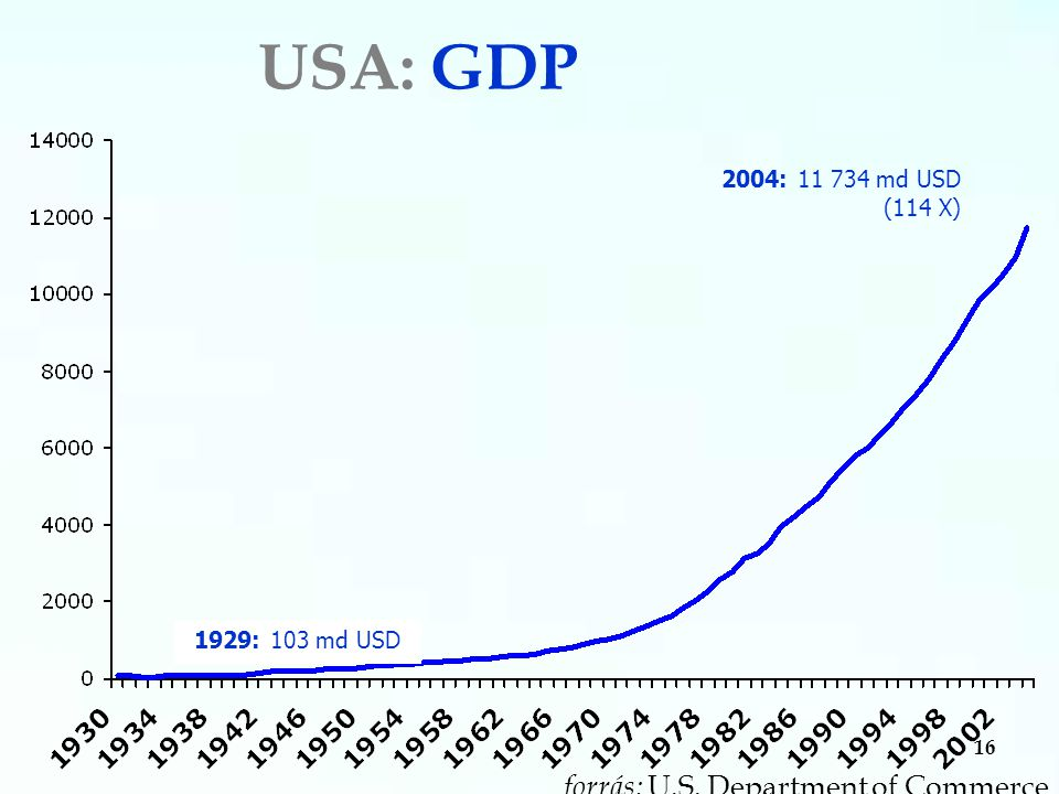 16 USA: GDP 2004: 11 734 md USD (114 X) 1929: 103 md USD forrás: U.S. Department of Commerce