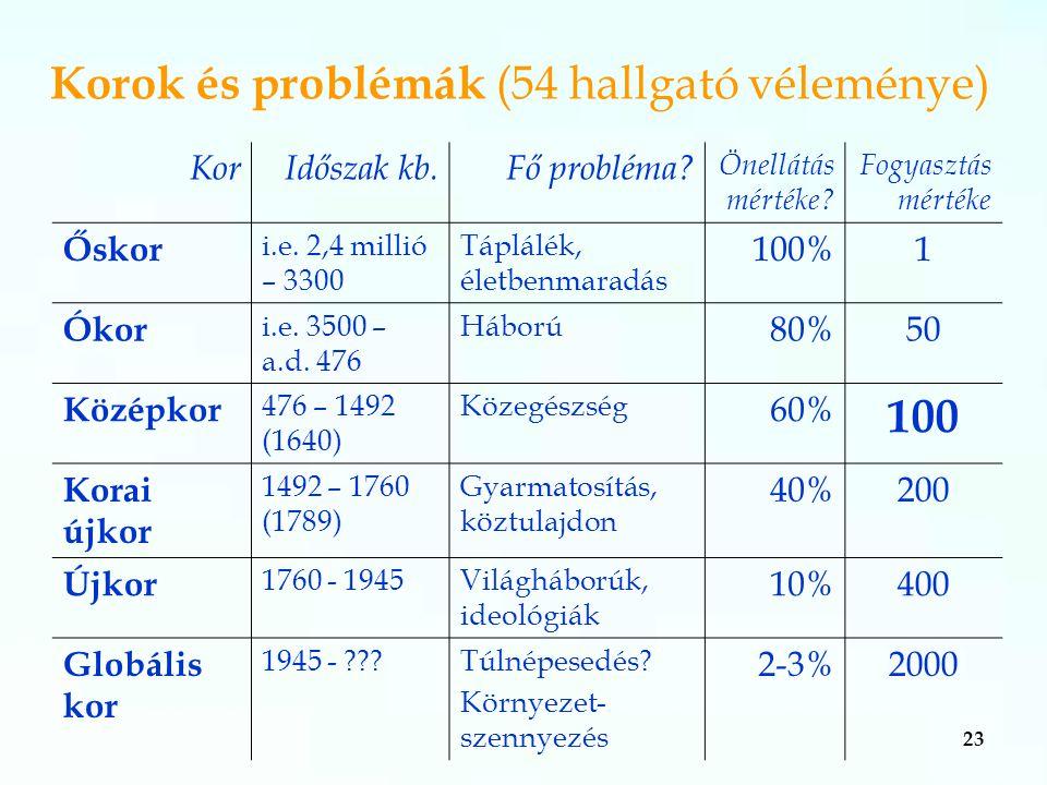 23 Korok és problémák (54 hallgató véleménye) KorIdőszak kb.Fő probléma.