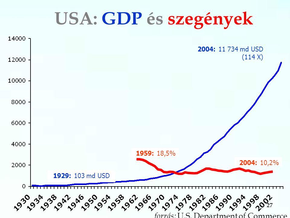27 USA: GDP és szegények 2004: 11 734 md USD (114 X) 1929: 103 md USD forrás: U.S.