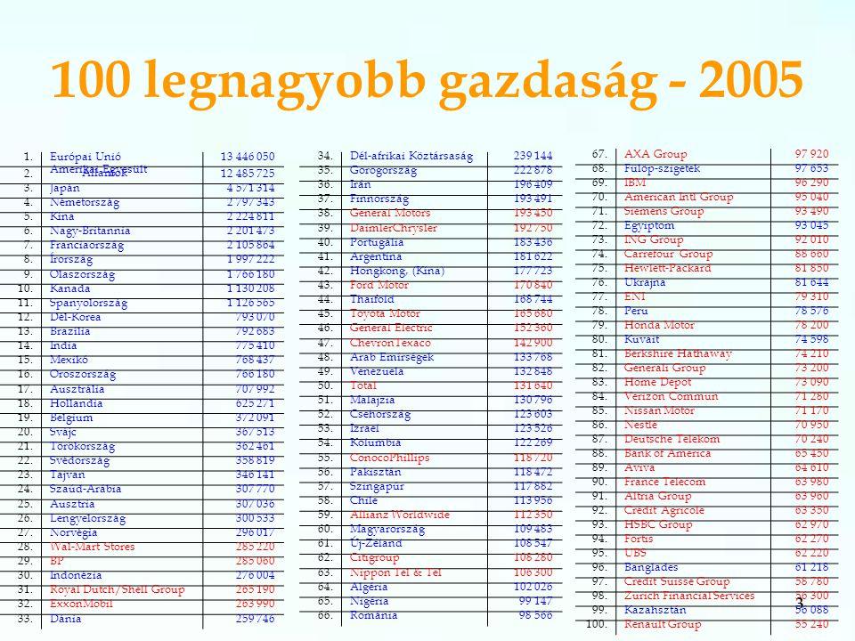 3 100 legnagyobb gazdaság - 2005 1.Európai Unió13 446 050 2.