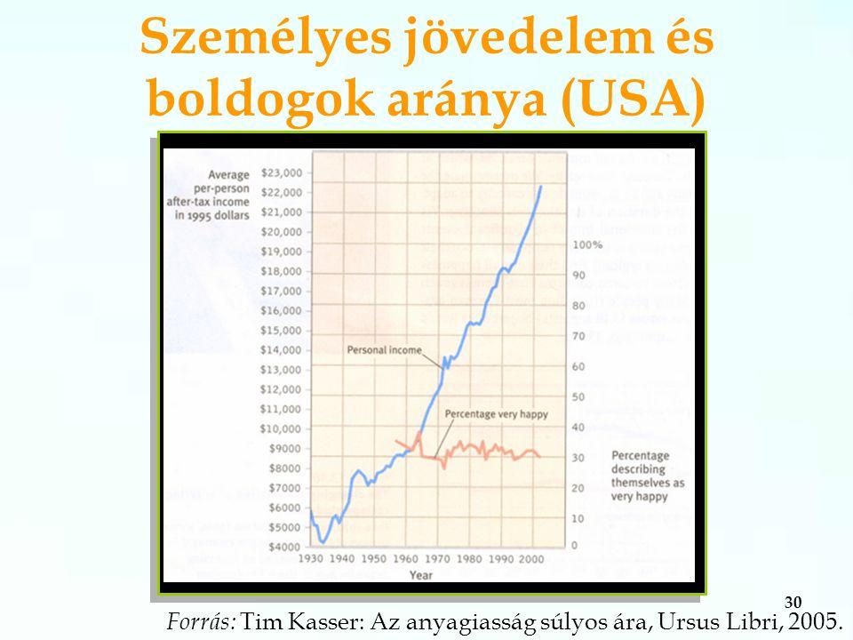 30 Forrás: Tim Kasser: Az anyagiasság súlyos ára, Ursus Libri, 2005.