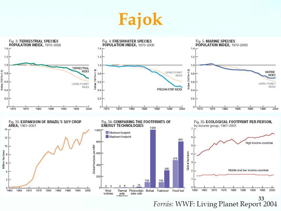 33 Forrás: WWF: Living Planet Report 2004 Fajok