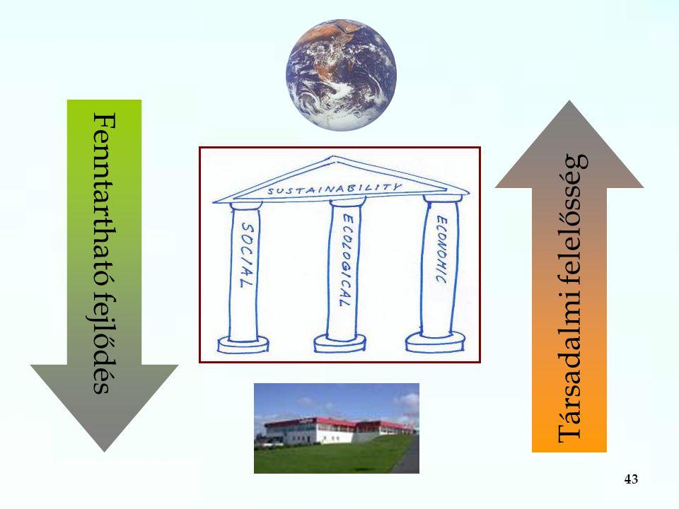 43 Fenntartható fejlődés Társadalmi felelősség