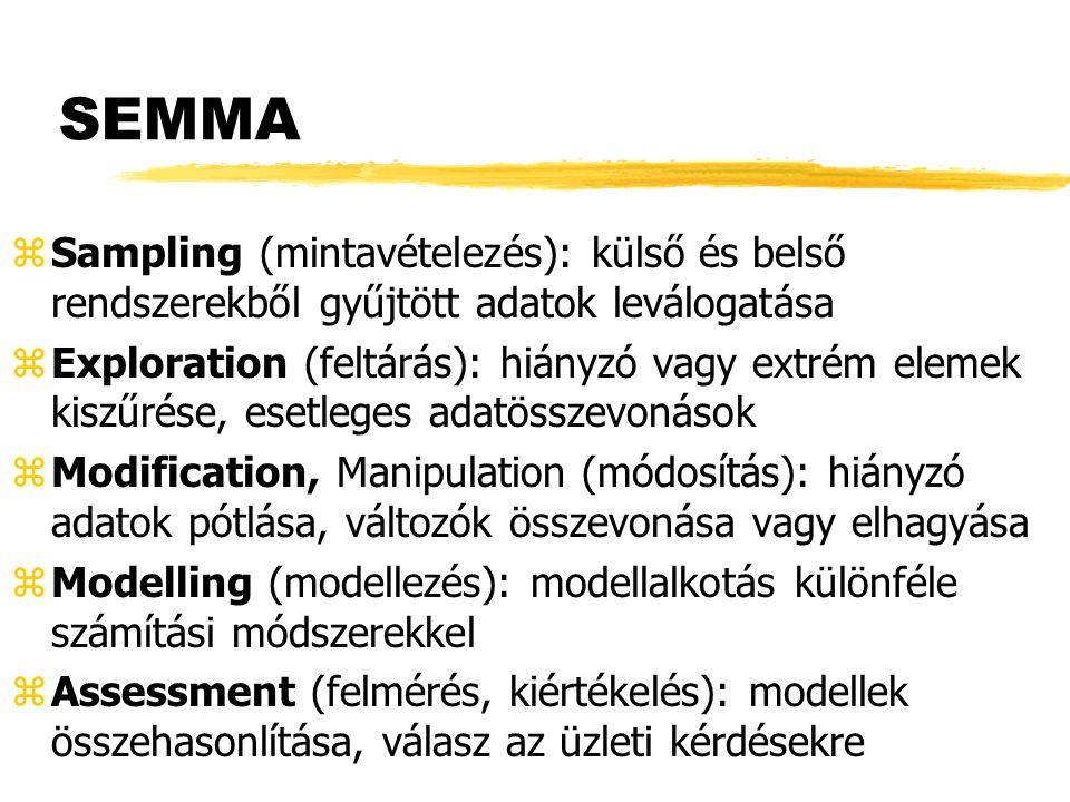 SEMMA zSampling (mintavételezés): külső és belső rendszerekből gyűjtött adatok leválogatása zExploration (feltárás): hiányzó vagy extrém elemek kiszűr