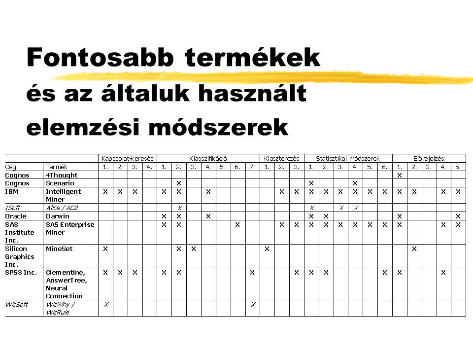 Fontosabb termékek és az általuk használt elemzési módszerek