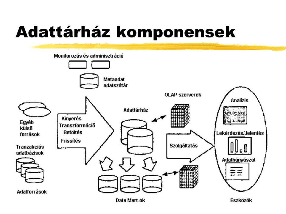 """OLAP zMultidimenzionális nézet (jellemzően adattárház alapon) zAdatelemzés (egyszerű """"lefúrás -tól az adatbányászati eredmények felhasználásáig) olyan szoftver technológia, amely analitikusok, üzletemberek, vezetők számára lehetővé teszi, hogy vállalkozásuk adatainak dimenziók szerint rendezett mértékeit gyors, konzisztens és interaktív módon vizsgálhassák (OLAP Council)"""
