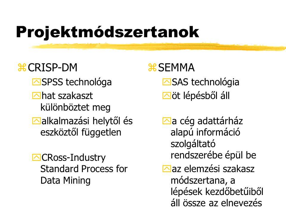 Projektmódszertanok zCRISP-DM ySPSS technológa yhat szakaszt különböztet meg yalkalmazási helytől és eszköztől független yCRoss-Industry Standard Proc