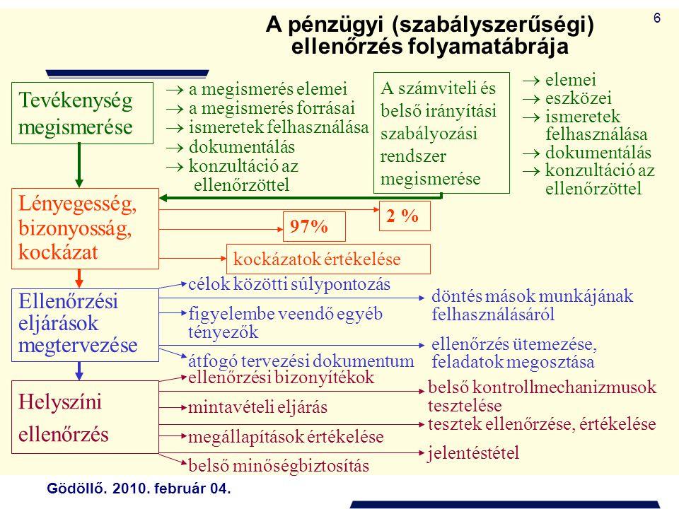 """Gödöllő.2010. február 04. 7 A """"Financial audit módszertanának főbb jellemzői 1."""