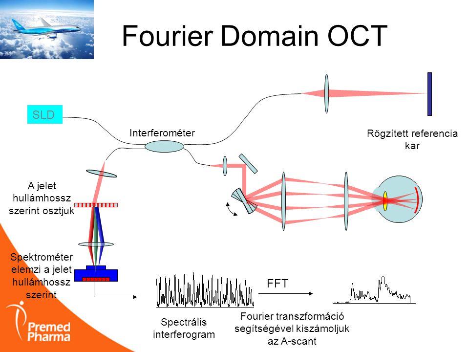 Fourier Domain OCT SLD Spektrométer elemzi a jelet hullámhossz szerint FFT A jelet hullámhossz szerint osztjuk Rögzített referencia kar Interferométer