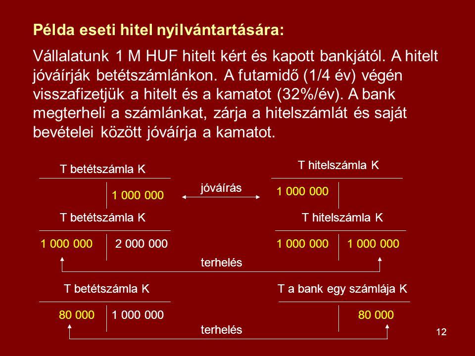 12 T betétszámla K T hitelszámla K T a bank egy számlája K 1 000 000 2 000 000 80 000 jóváírás terhelés Vállalatunk 1 M HUF hitelt kért és kapott bank