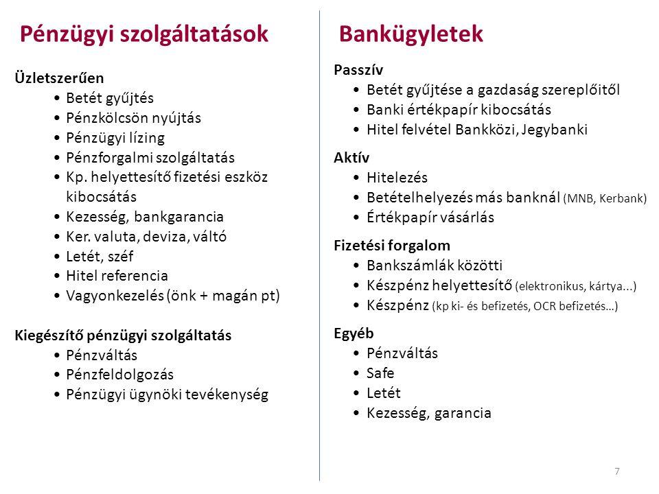 Pénzügyi szolgáltatások Bankügyletek Üzletszerűen •Betét gyűjtés •Pénzkölcsön nyújtás •Pénzügyi lízing •Pénzforgalmi szolgáltatás •Kp. helyettesítő fi