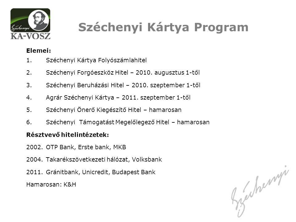Elemei: 1.Széchenyi Kártya Folyószámlahitel 2.Széchenyi Forgóeszköz Hitel – 2010.