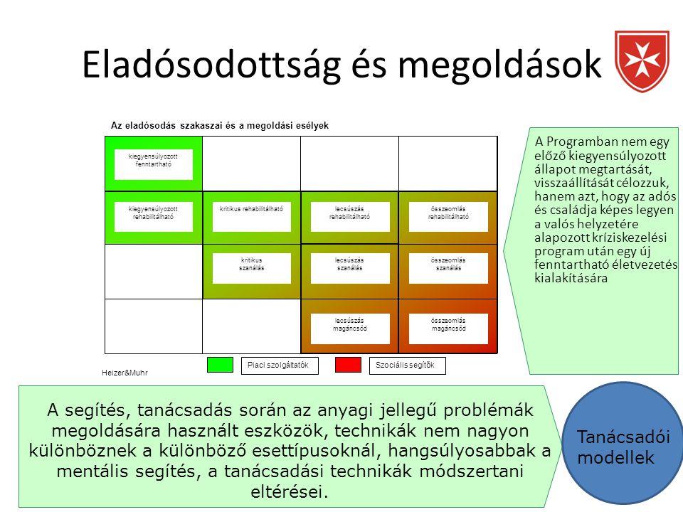 A Programban nem a szűken értelmezett szociális segítés modelljeit alkalmazzuk, hanem az ezeket is magába foglaló tanácsadási modelleket (Schein (1978), valamint Kurpius és munkatársai (1976, 1978): • szakértői szolgáltató modell • orvosi előíró modell • közvetítői hálózatszervező • együttműködői folyamatkövető