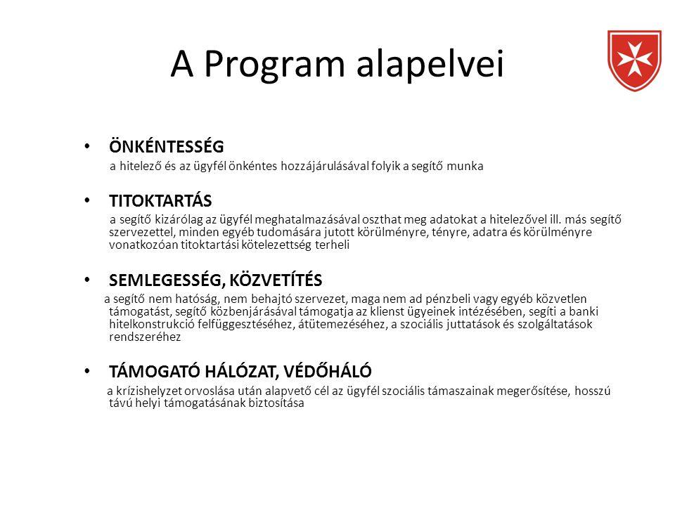 A Program alapelvei • ÖNKÉNTESSÉG a hitelező és az ügyfél önkéntes hozzájárulásával folyik a segítő munka • TITOKTARTÁS a segítő kizárólag az ügyfél m