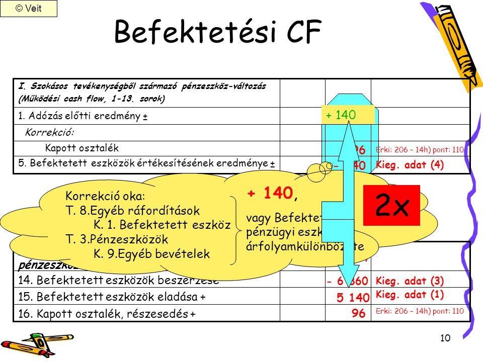 10 Befektetési CF 14. Befektetett eszközök beszerzése – 15. Befektetett eszközök eladása + 96 16. Kapott osztalék, részesedés + II. Befektetési tevéke