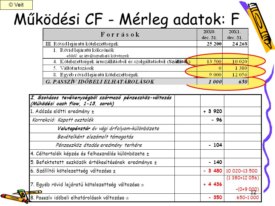 12 Működési CF - Mérleg adatok: F - 350 + 4 436 - 3 480 - 140 - 104 - 96 + 3 920 650–1 000 (1 380+12 056) –(0+9 000) 10 020–13 500 8. Passzív időbeli