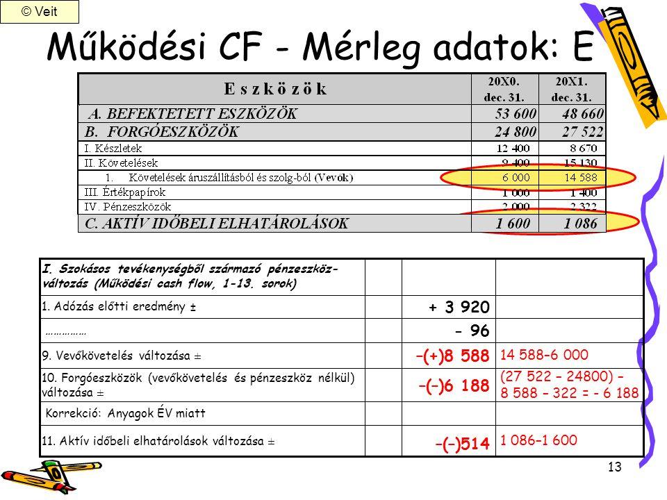 13 Működési CF - Mérleg adatok: E (27 522 – 24800) – 8 588 – 322 = - 6 188 –(–)6 188 10. Forgóeszközök (vevőkövetelés és pénzeszköz nélkül) változása