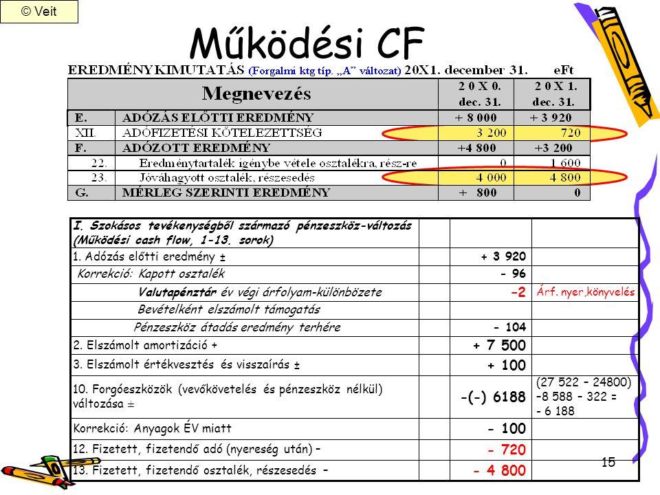 15 Működési CF - 100 Korrekció: Anyagok ÉV miatt - 720 12. Fizetett, fizetendő adó (nyereség után) – + 100 3. Elszámolt értékvesztés és visszaírás ± (