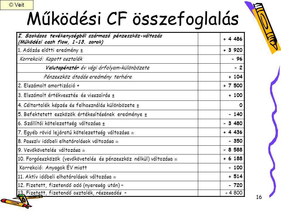 16 Működési CF összefoglalás I. Szokásos tevékenységből származó pénzeszköz-változás (Működési cash flow, 1-13. sorok) + 4 486 1. Adózás előtti eredmé