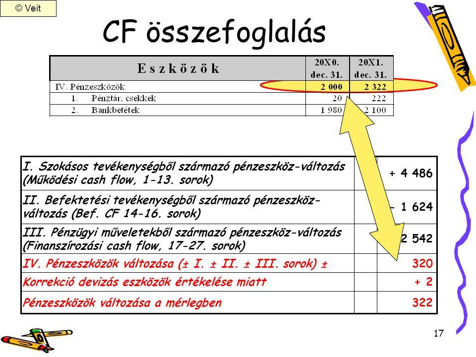 17 CF összefoglalás + 2Korrekció devizás eszközök értékelése miatt 320IV. Pénzeszközök változása (± I. ± II. ± III. sorok) ± - 2 542 III. Pénzügyi műv