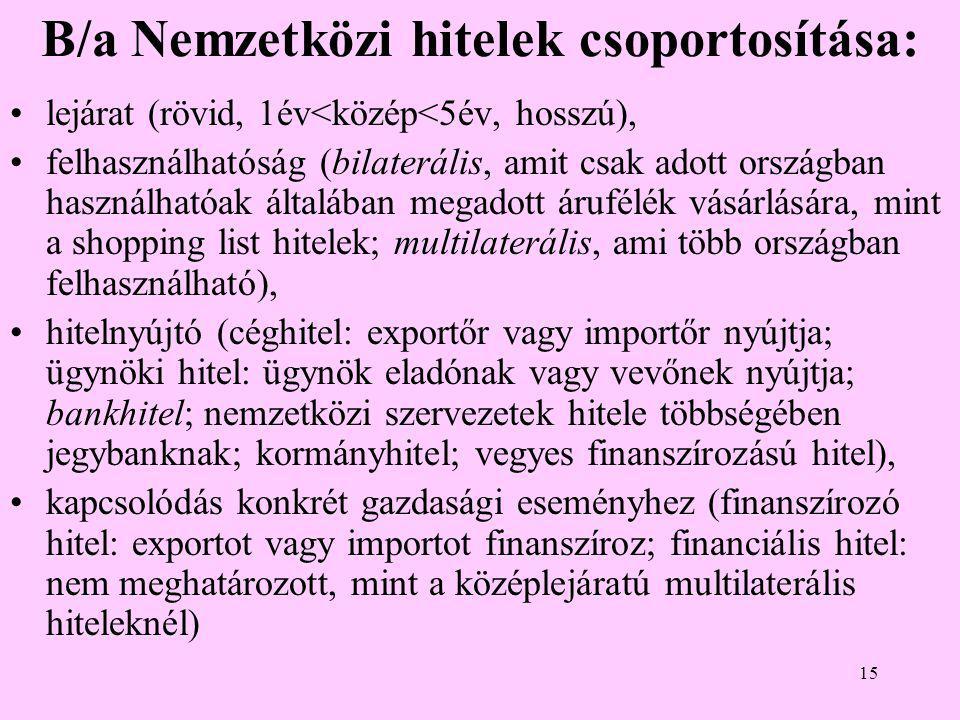 15 B/a Nemzetközi hitelek csoportosítása: •lejárat (rövid, 1év<közép<5év, hosszú), •felhasználhatóság (bilaterális, amit csak adott országban használhatóak általában megadott árufélék vásárlására, mint a shopping list hitelek; multilaterális, ami több országban felhasználható), •hitelnyújtó (céghitel: exportőr vagy importőr nyújtja; ügynöki hitel: ügynök eladónak vagy vevőnek nyújtja; bankhitel; nemzetközi szervezetek hitele többségében jegybanknak; kormányhitel; vegyes finanszírozású hitel), •kapcsolódás konkrét gazdasági eseményhez (finanszírozó hitel: exportot vagy importot finanszíroz; financiális hitel: nem meghatározott, mint a középlejáratú multilaterális hiteleknél)