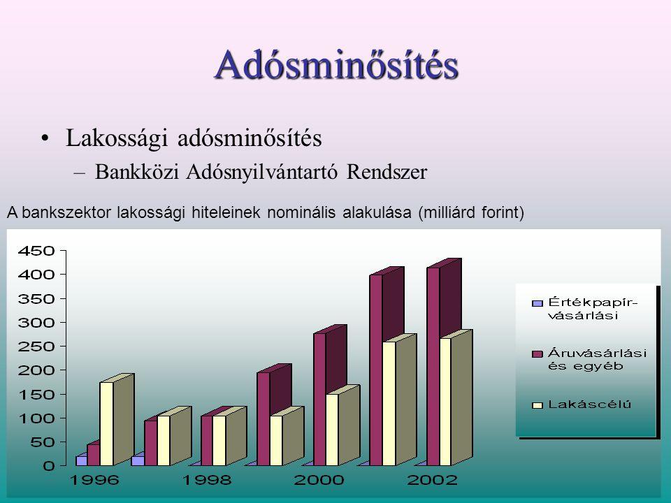 Adósminősítés •Lakossági adósminősítés –Bankközi Adósnyilvántartó Rendszer A bankszektor lakossági hiteleinek nominális alakulása (milliárd forint)