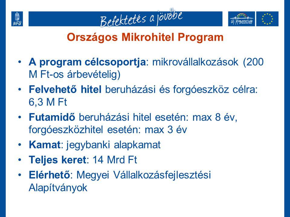 Kedvezményes hitelek – Új Magyarország mikro hitel igénylés feltételei kedvezőbbek •A program célcsoportja: mikrovállalkozások (200 M Ft-os árbevételig) •A program célja: beruházási hitel és forgóeszköz hitel •Felvehető beruházási mikro hitel összege nőtt: 6 M Ft  10 M Ft •Futamidő hosszabbodott: 5 év  10 év, forgóeszközhitel esetén 1 év •Forgóeszközökre felvehető mikro hitelre való hitelmentes várakozási idő csökkent: 6 hó  1 hónap •Teljes keret: 58,6 Mrd •Elérhető: K&H Bank, Volksbank, Agria Bélapátfalvai Takarékszövetkezet, Mikrofinanszírozó Pénzügyi Szolgáltató Zrt.
