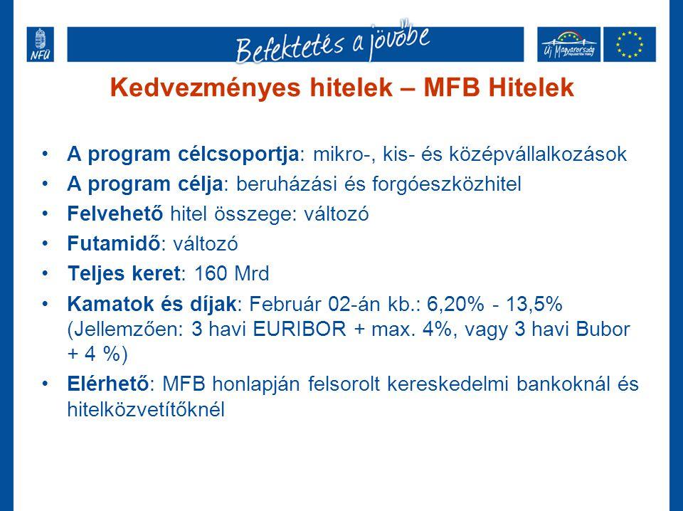 Kedvezményes hitelek - Új Magyarország Kisvállalkozói Hitelprogram •A program célcsoportja: mikro- és kisvállalkozások •A program célja: beruházási hitel •Felvehető hitel összege: 1-50 M Ft •Futamidő: 15 év •Kamatok és díjak: Február 02-án kb.: 6,2% (3 havi EURIBOR+ 4%) •Elérhető: MAG Zrt, Magyar Posta, RFH Zrt., MFB honlapján felsorolt mikrofinanszírozók és takarékszövetkezetek
