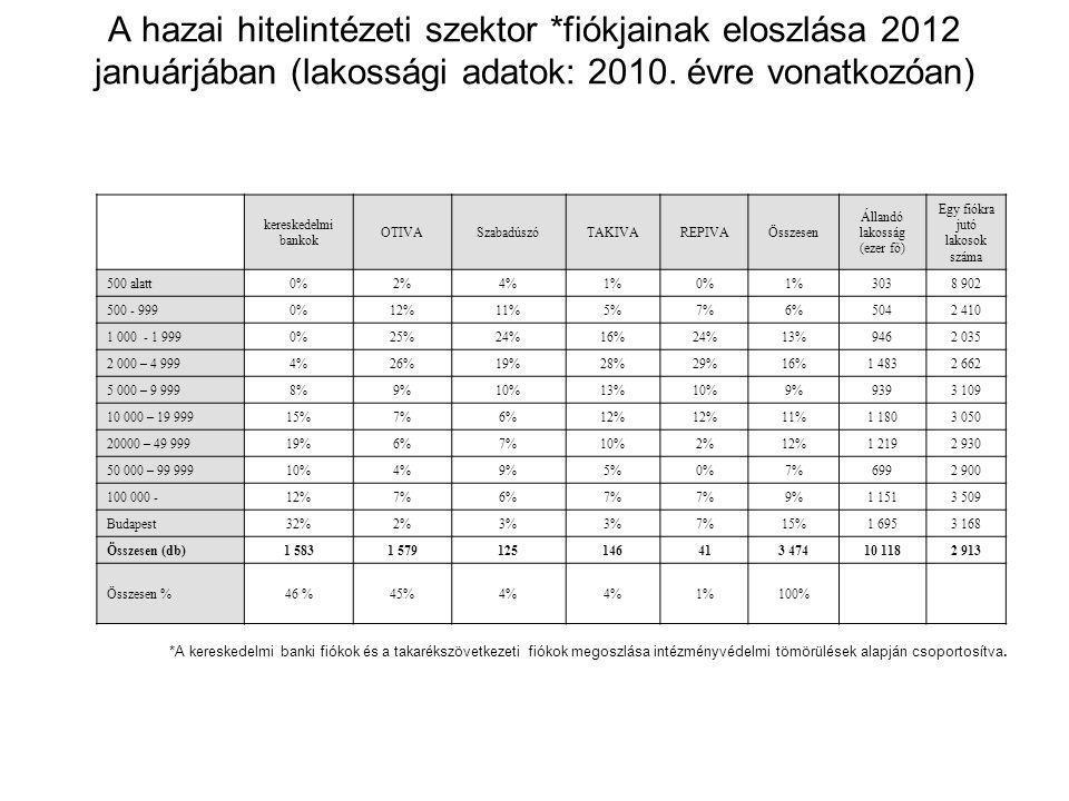 A hazai hitelintézeti szektor *fiókjainak eloszlása 2012 januárjában (lakossági adatok: 2010. évre vonatkozóan) kereskedelmi bankok OTIVASzabadúszóTAK