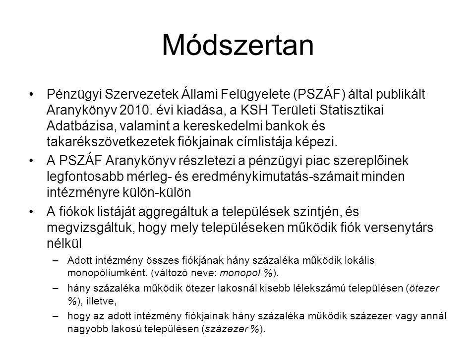 Módszertan •Pénzügyi Szervezetek Állami Felügyelete (PSZÁF) által publikált Aranykönyv 2010. évi kiadása, a KSH Területi Statisztikai Adatbázisa, vala