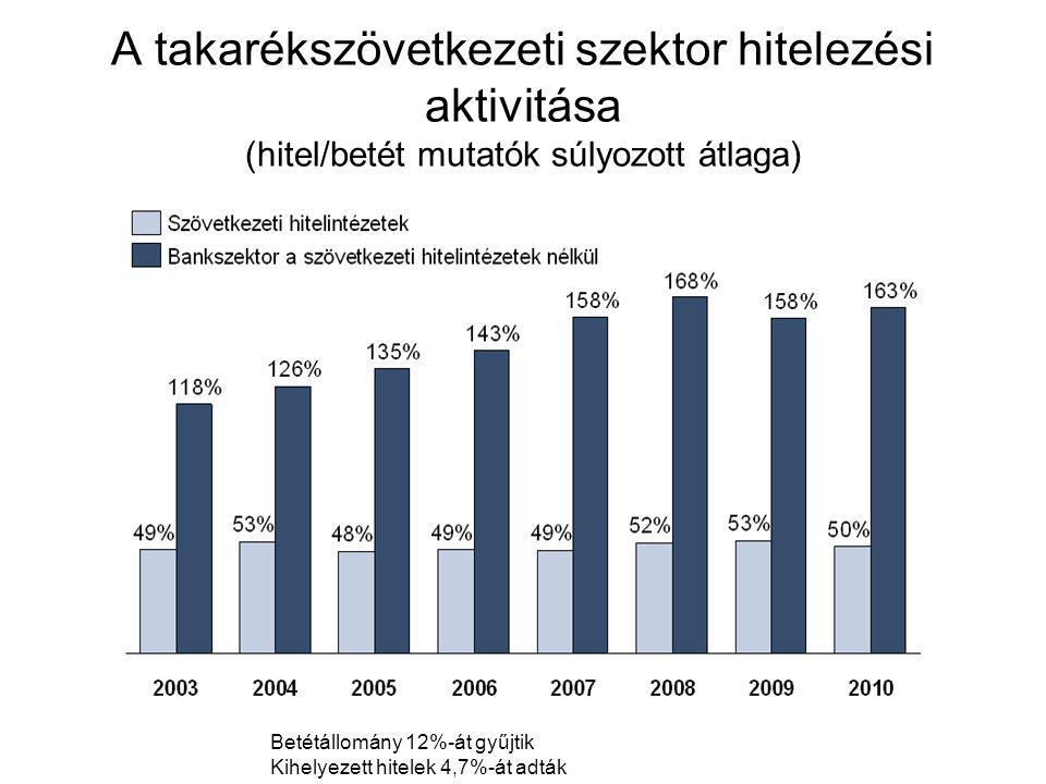 A takarékszövetkezeti szektor hitelezési aktivitása (hitel/betét mutatók súlyozott átlaga) Betétállomány 12%-át gyűjtik Kihelyezett hitelek 4,7%-át ad