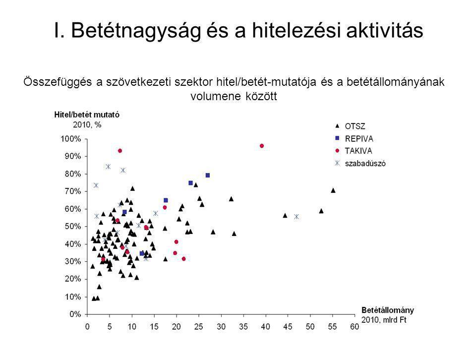 I. Betétnagyság és a hitelezési aktivitás Összefüggés a szövetkezeti szektor hitel/betét-mutatója és a betétállományának volumene között